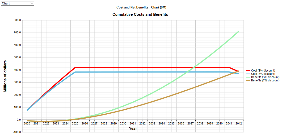 BC Cost And Net Benefits Chart